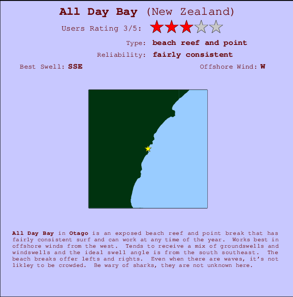 All Day Bay Carte et Info des Spots