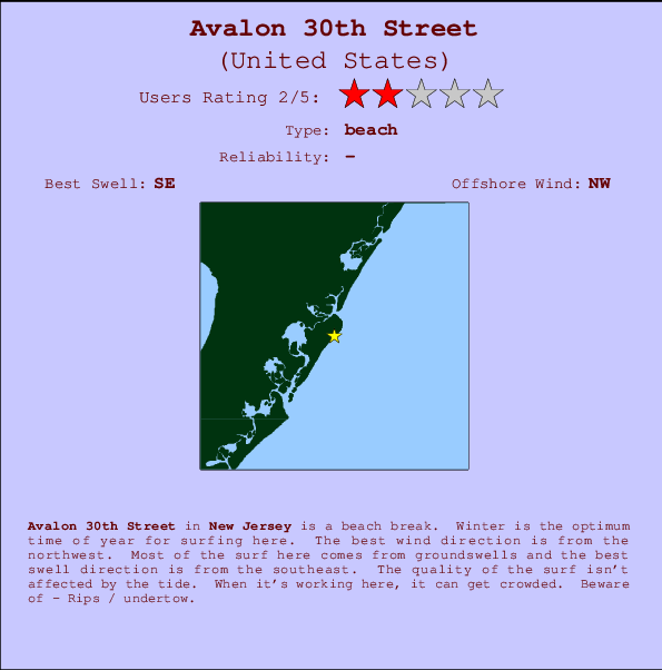 Avalon 30th Street Carte et Info des Spots