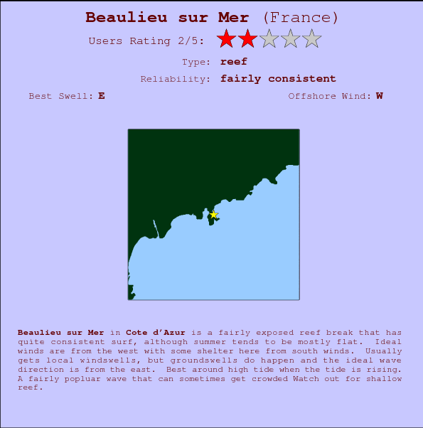Beaulieu sur Mer Prévisions de Surf et Surf Report