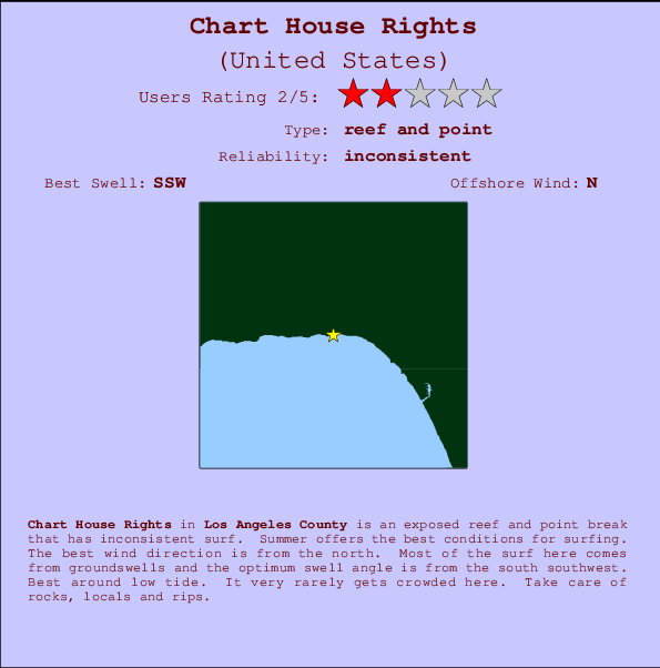 Chart House Rights Carte et Info des Spots