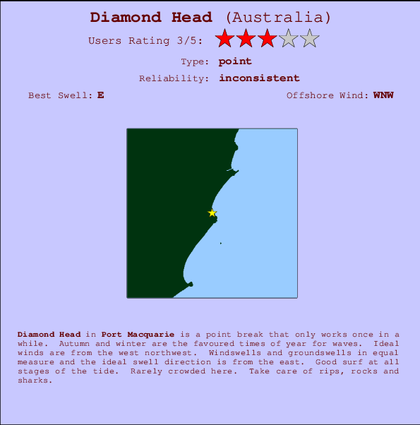 Diamond Head Carte et Info des Spots