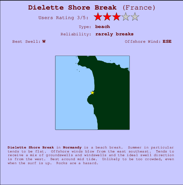 Dielette Shore Break Carte et Info des Spots