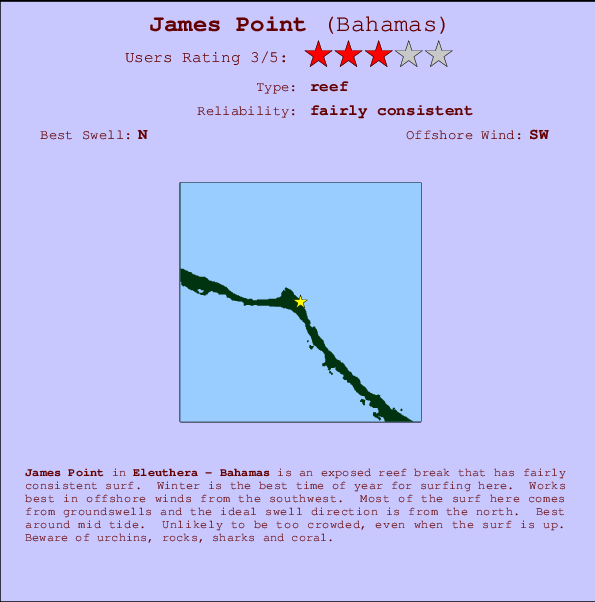 James Point Carte et Info des Spots