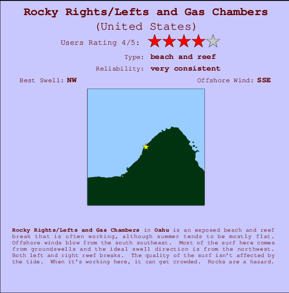 Rocky Rights/Lefts and Gas Chambers Carte et Info des Spots