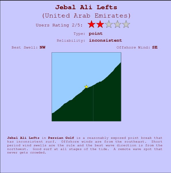 Jebal Ali Lefts Carte et Info des Spots