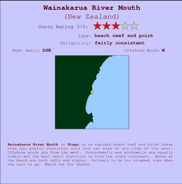 Wainakarua River Mouth Carte et Info des Spots